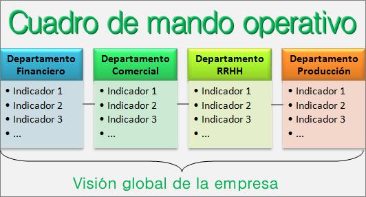 Cuadro mando operativo: ejemplos