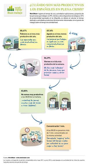 infografia productividad españoles