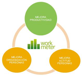 Ventajas-Workmeter