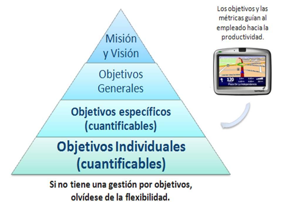 Cualquier programa de teletrabajo necesita de una herramienta que le permita conseguir unos objetivos individuales cuantificables