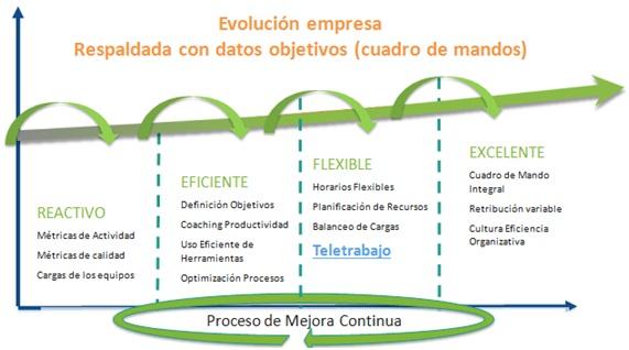 Para poder evolucionar hacia la cultura de la excelencia, donde se prime la productividad de los trabajadores por encima de su presentismo necesitas realizar una evaluación del desempeño para disponer de datos objetivos