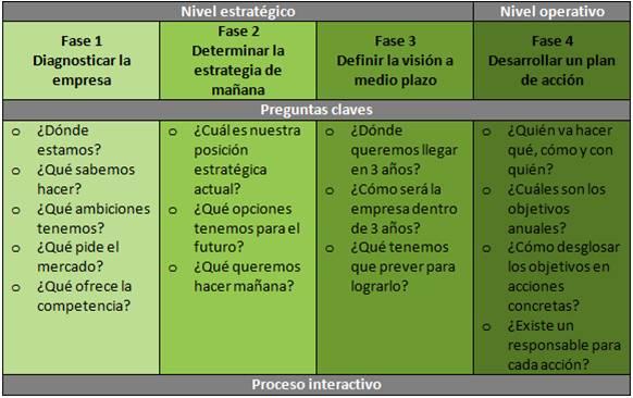 cuadro de mando de objetivos empresariales