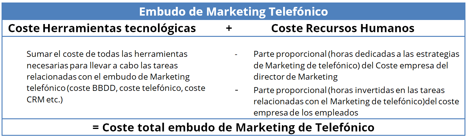Coste Embudo marketing telefónico