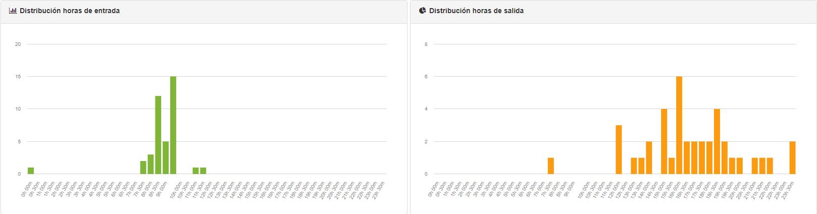 Distribución horas entrada y salida (time@work control horario)
