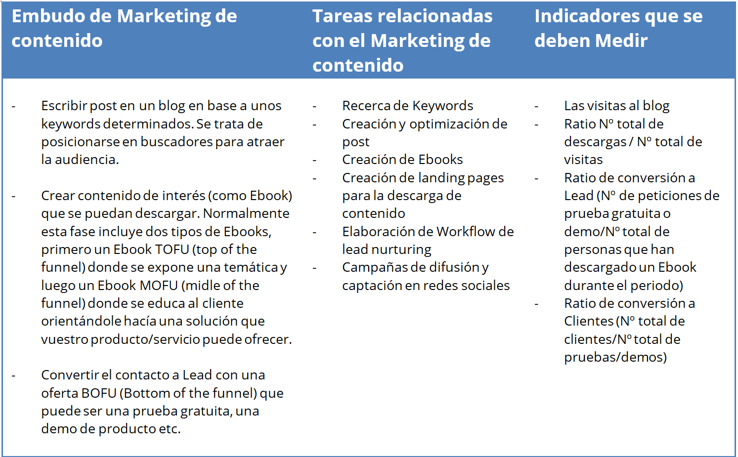 Embudo marketing de contenido