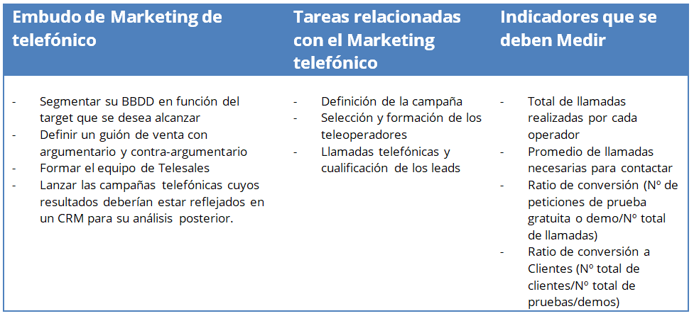 Embudo marketing telefónico
