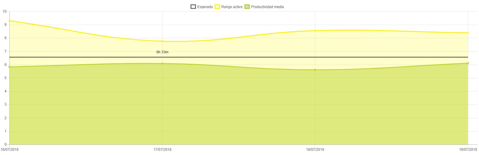 Gráfico Productividad vs Actividad