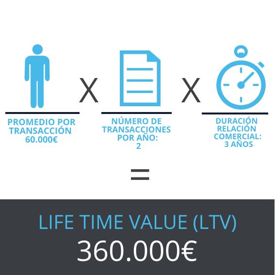 LIFE TIME VALUE de un cliente - WorkMeter