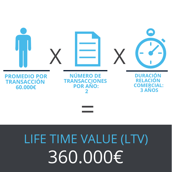 LIFE TIME VALUE de un cliente - WorkMeter