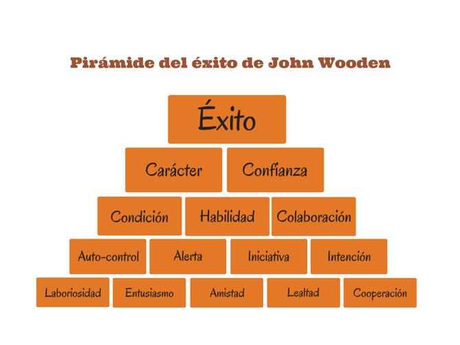 Pirmide_del_xito_de_John_Wooden.png